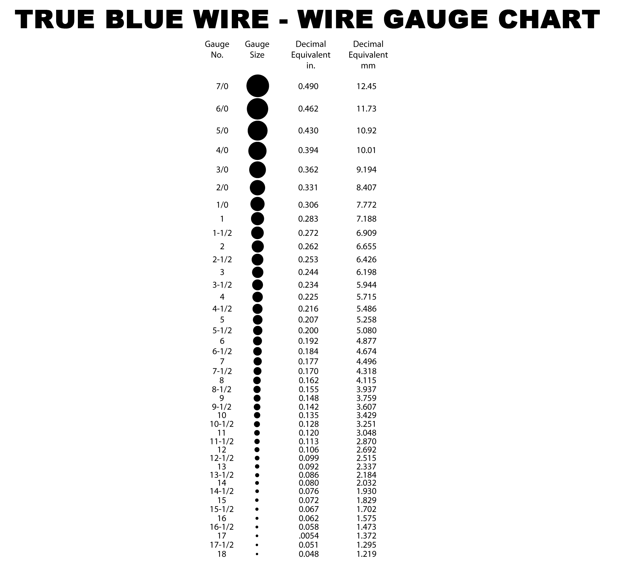 Custom wire stainless steel wire true blue wire gauge chart greentooth Image collections