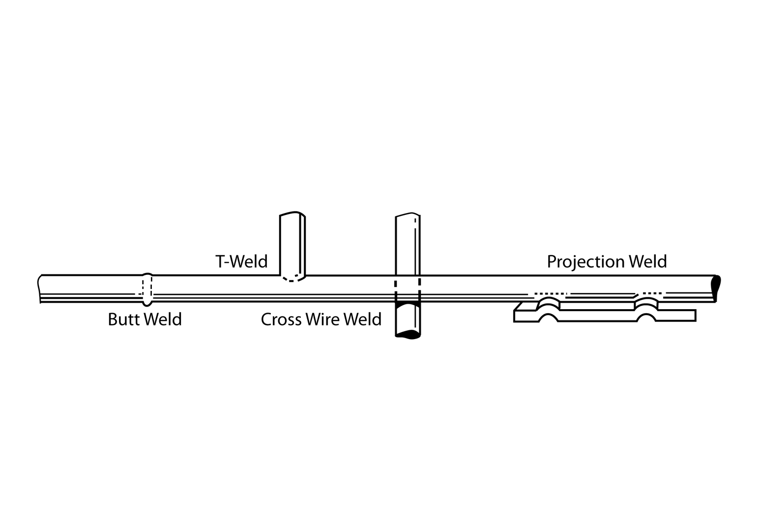 Custom Wire Connection Methods True Blue Diagram Of Welding Process Has The Capabilities To Connect In A Wide Variety Different Ways Resistance Is One Processes That We Use
